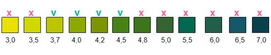 Диапазон значений Кольпо-теста pH